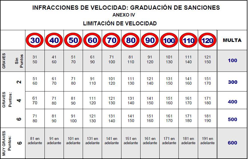tabla-sanciones-velocidad1.jpg