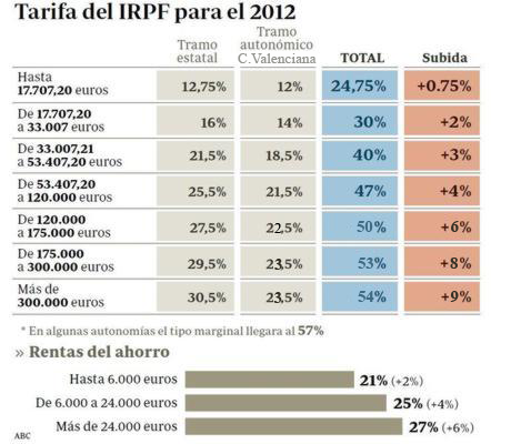 IRPF para los residentes en la Comunitat Valenciana